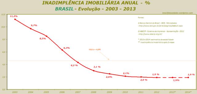 INADIMPLÊNCIA IMOBILIÁRIA ANUAL - % - BRASIL- Evolução - 2003 - 2013 - Rev. C