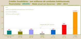 Crédito Imobiliário - em milhares de unidades habitacionais financiadas - BRASIL- Média anual em Governos - 1964 - 2014 - rev. A1