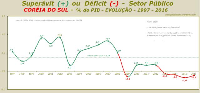 Superávit (+) ou Déficit (-) - Setor Público - CORÉIA DO SUL - percentagem do PIB - EVOLUÇÃO - 1997 - 2016