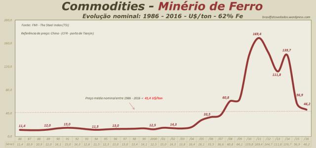 Commodities - Minério de Bruto - Evolução nominal - U$ por tonelada - 62% - 1986 - 2016
